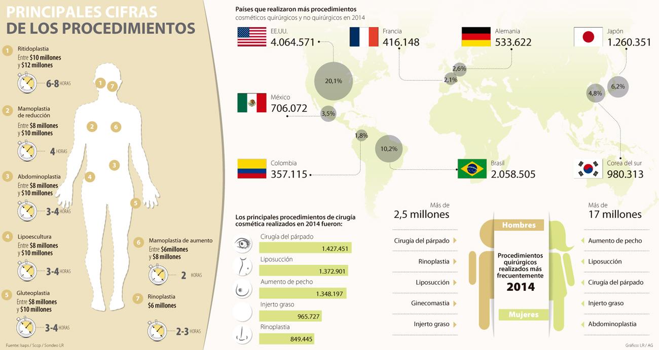Cirugías plásticas más frecuentes en Colombia